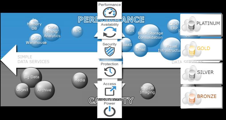 Application Characteristics service levels