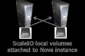 SSD vol